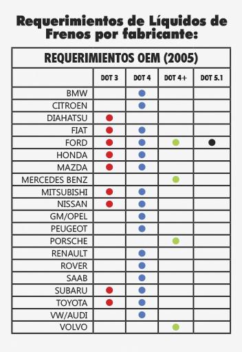 REQUERIMIENTOS DE LIQUIDOS DE FRENOS POR FABRICANTE