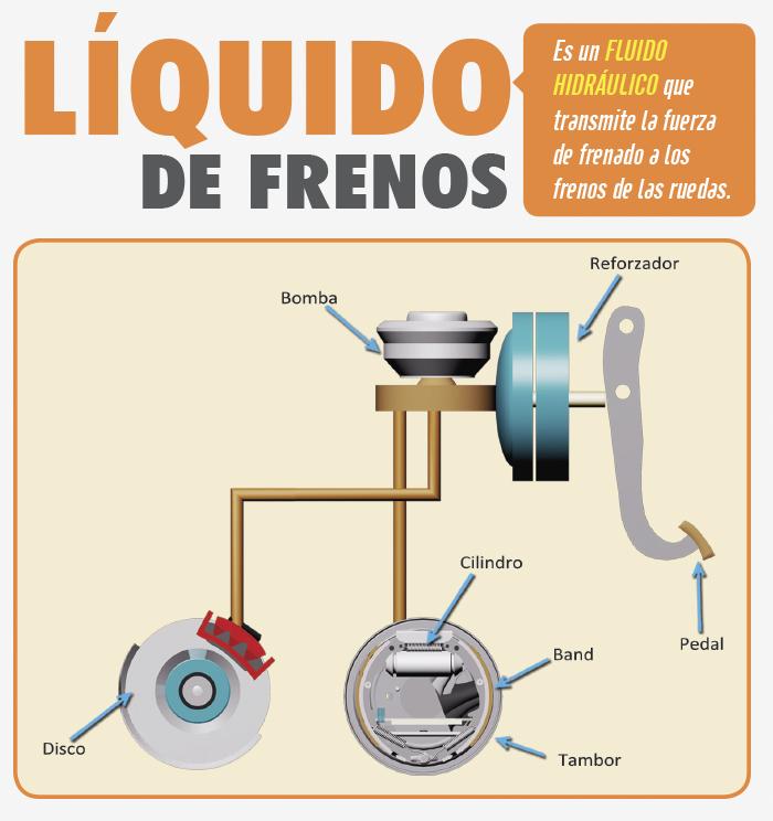 liquido de frenos